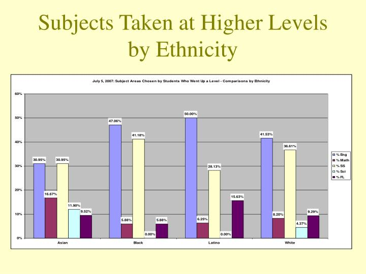 Subjects Taken at Higher Levels by Ethnicity