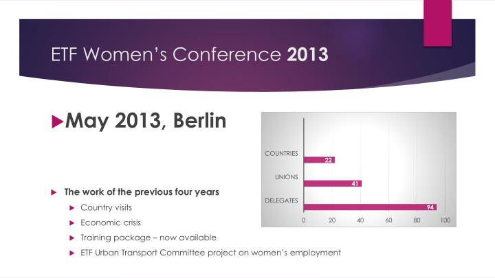 Etf women s conference 2013