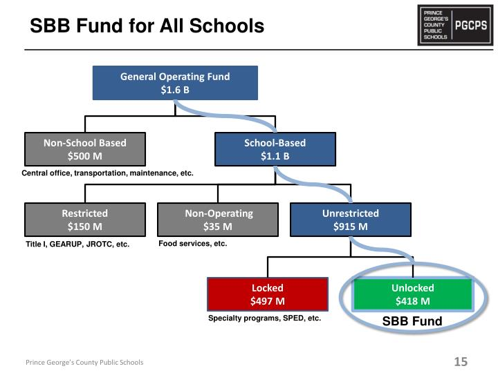 SBB Fund for All Schools