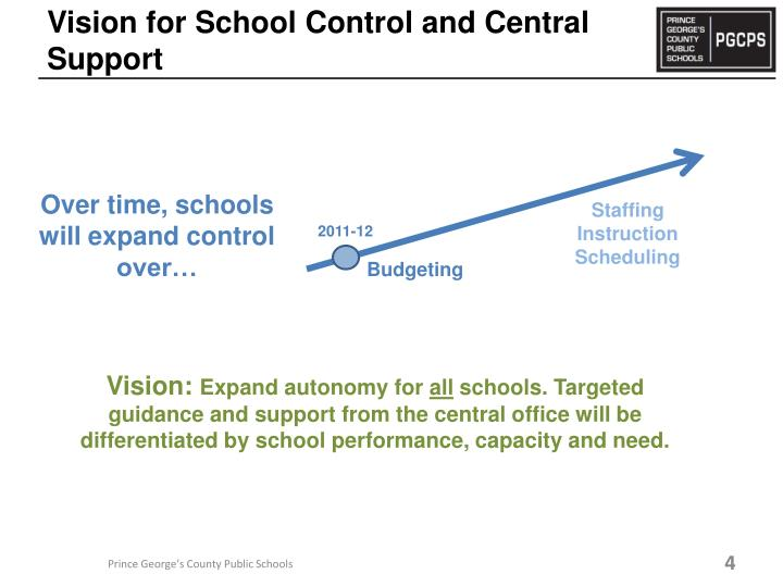 Vision for School Control and Central Support