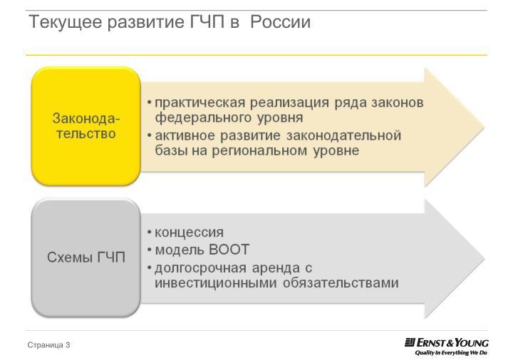Текущее развитие ГЧП в  России