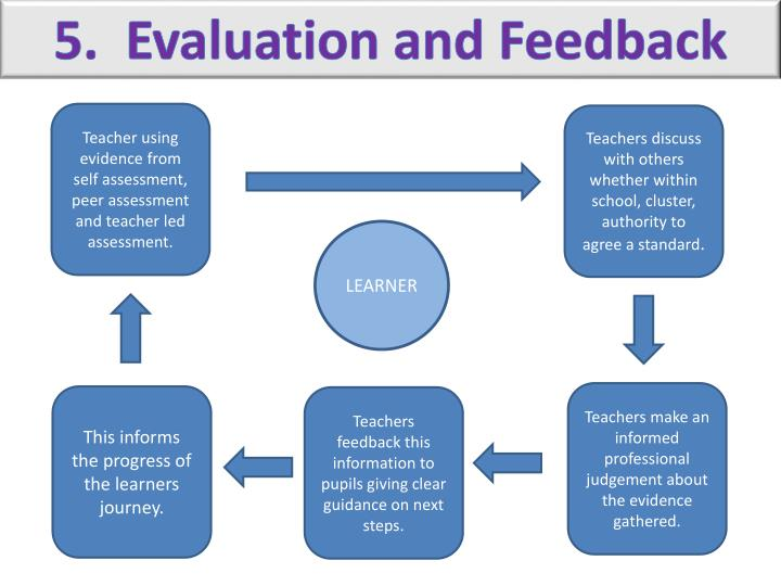 learning teaching assessment Teaching methods learning styles testing effect  in the student-centered classroom, teaching and assessment are connected because student learning is.