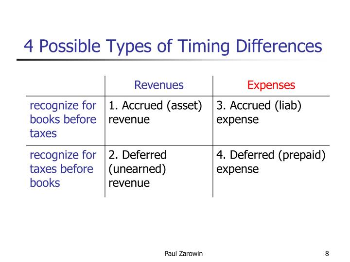 4 Possible Types of Timing Differences