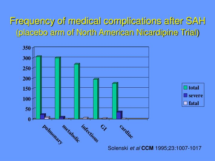 Frequency of medical complications after SAH