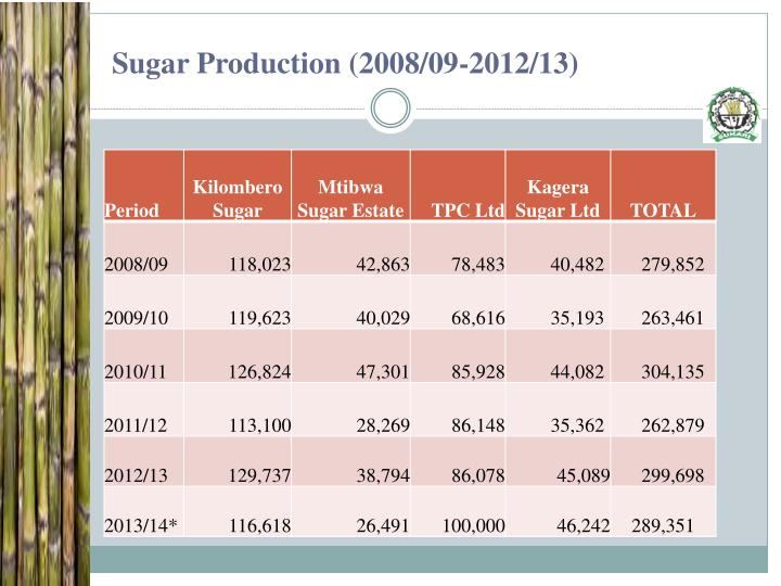 Sugar Production (2008/09-2012/13)