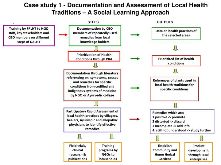 Case study 1 - Documentation and Assessment of Local Health Traditions – A Social Learning Approach