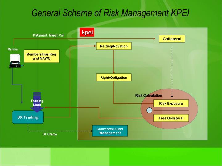 General Scheme of Risk Management KPEI
