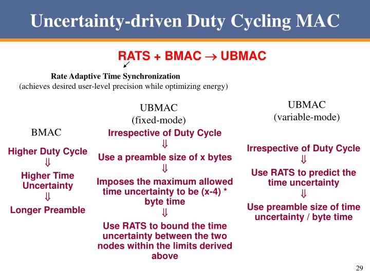Uncertainty-driven Duty Cycling MAC