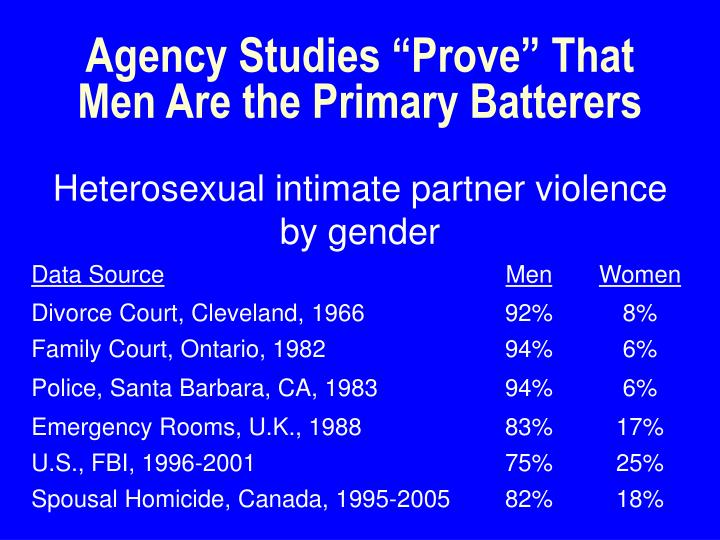 Agency studies prove that men are the primary batterers