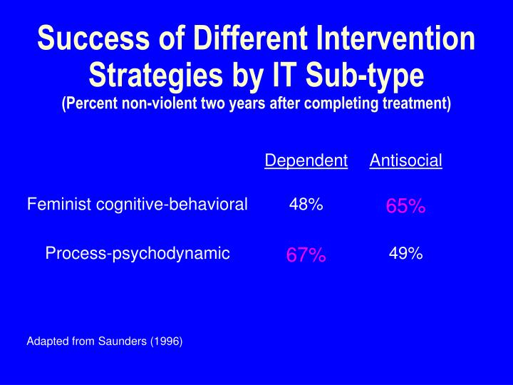 Success of Different Intervention Strategies by IT Sub-type
