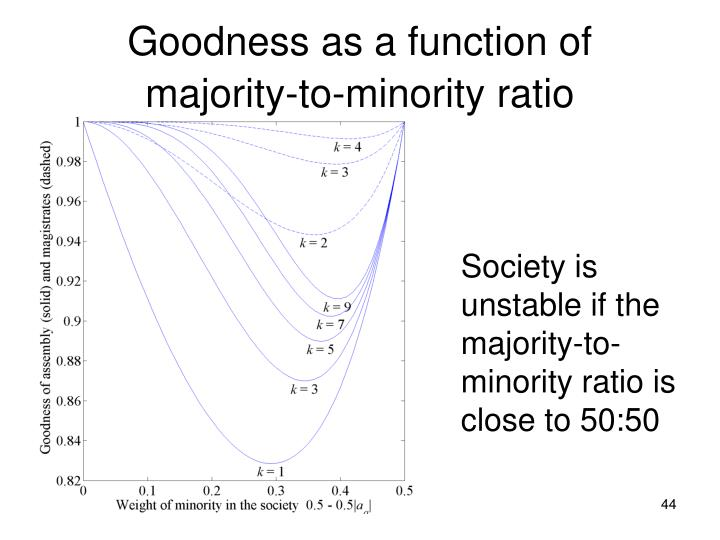 Goodness as a function of