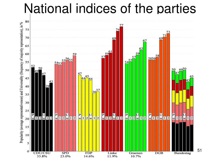 National indices of the parties