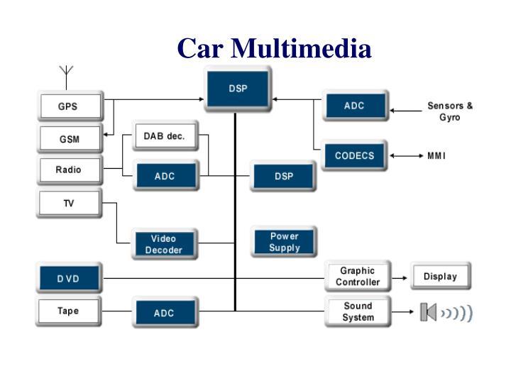 Car Multimedia System