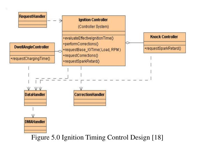 Figure 5.0 Ignition Timing Control Design [18]