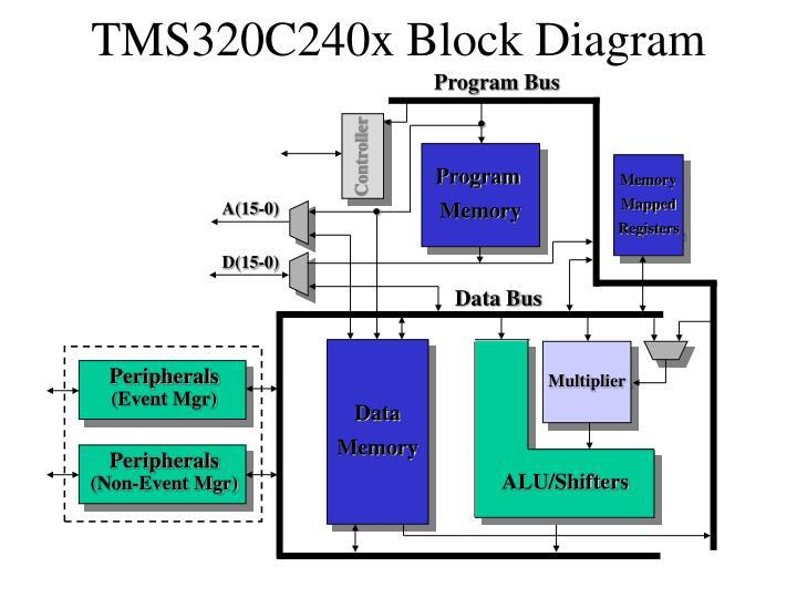 TMS320C240x Block Diagram
