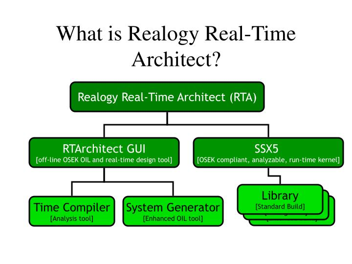 What is Realogy Real-Time Architect?