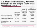 u s standard deductions personal exemptions and simple income tax thresholds 2011
