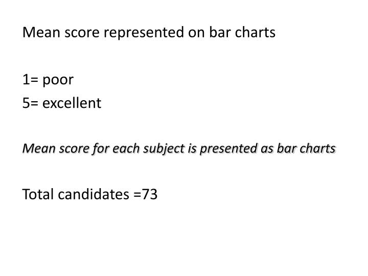 Mean score represented on bar charts