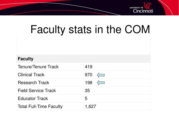 Faculty stats in the COM