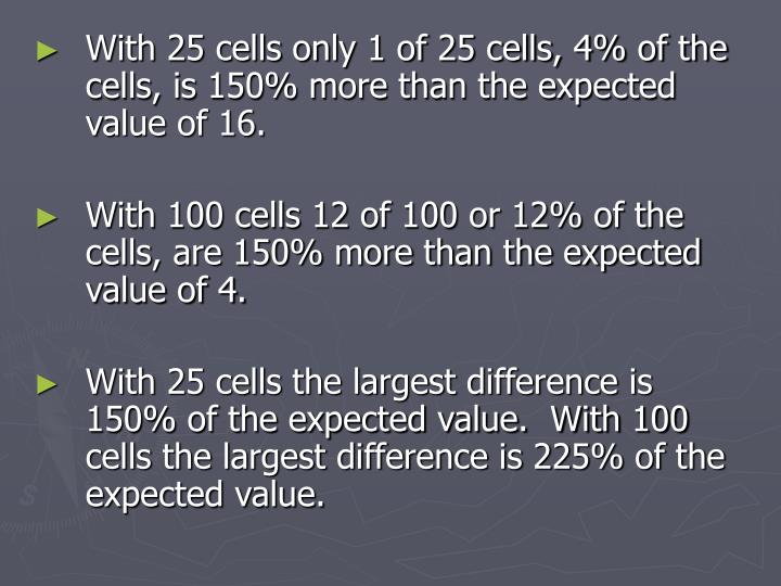 With 25 cells only 1 of 25 cells, 4% of the cells, is 150% more than the expected value of 16.