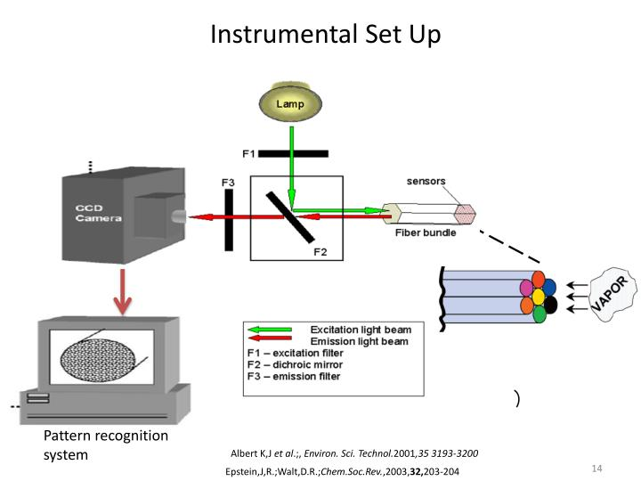 Instrumental Set Up