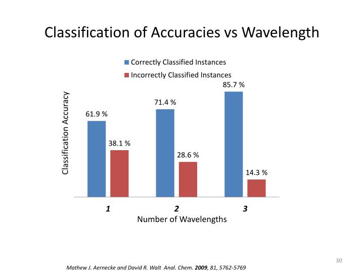 Classification of Accuracies