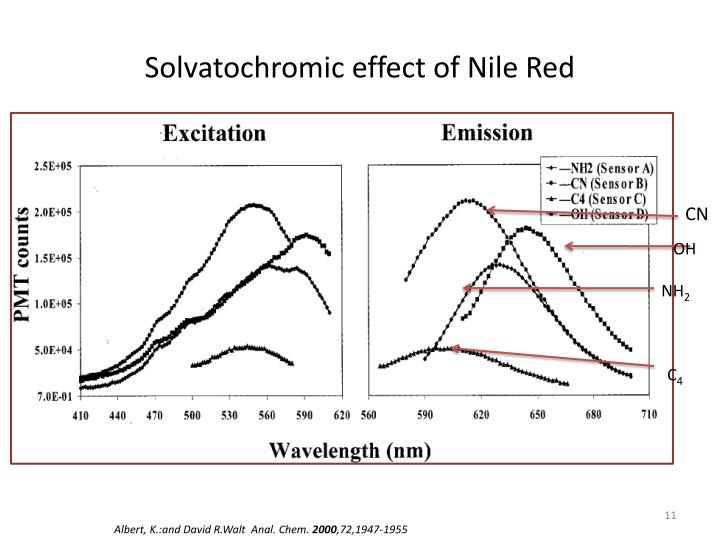 Solvatochromic effect of Nile Red