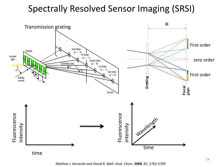 Spectrally Resolved Sensor Imaging (SRSI)