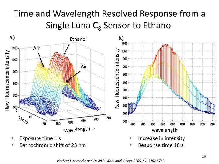 Time and Wavelength Resolved Response from a Single Luna C