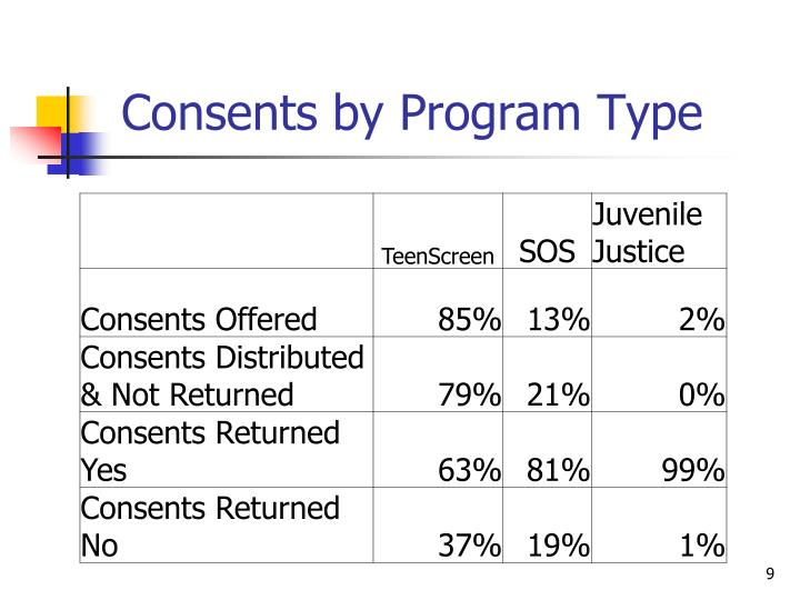 Consents by Program Type