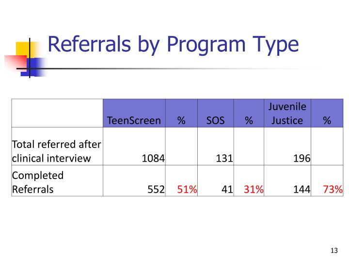 Referrals by Program Type