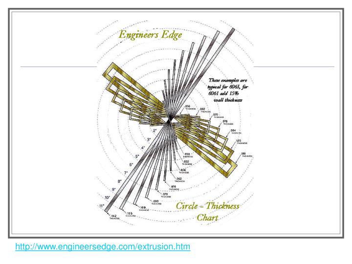 http://www.engineersedge.com/extrusion.htm