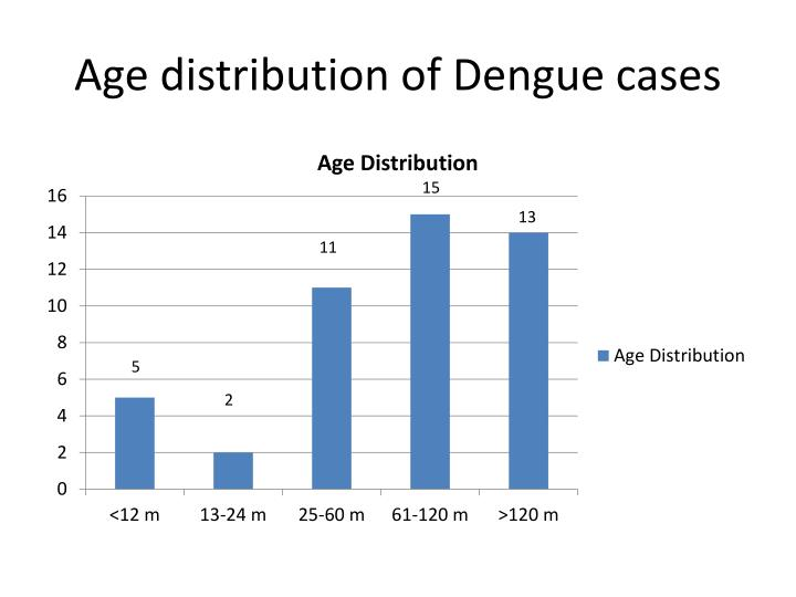 Age distribution of Dengue cases