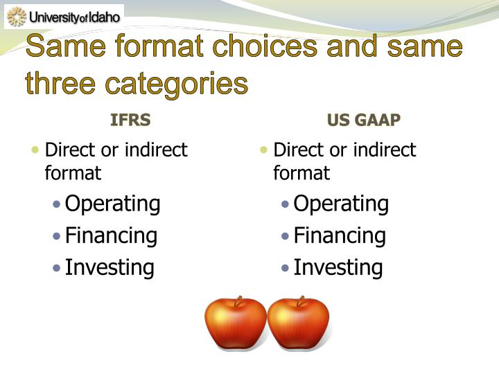 Same format choices and same three categories