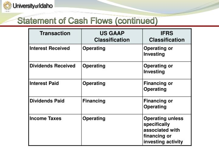 Statement of Cash Flows (continued)
