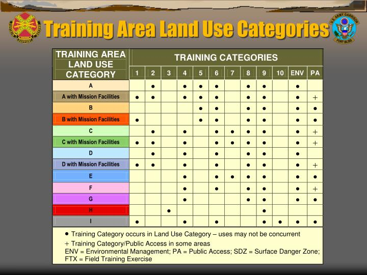 Training Area Land Use Categories