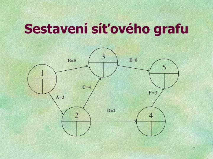 Sestavení síťového grafu