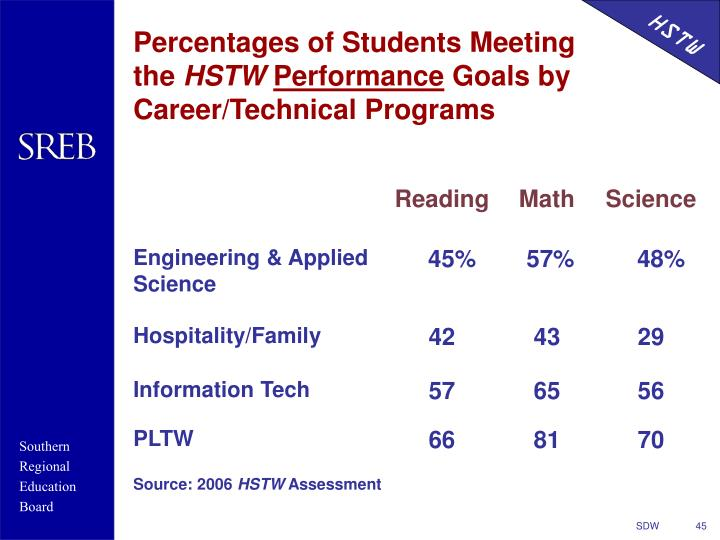 Percentages of Students Meeting the