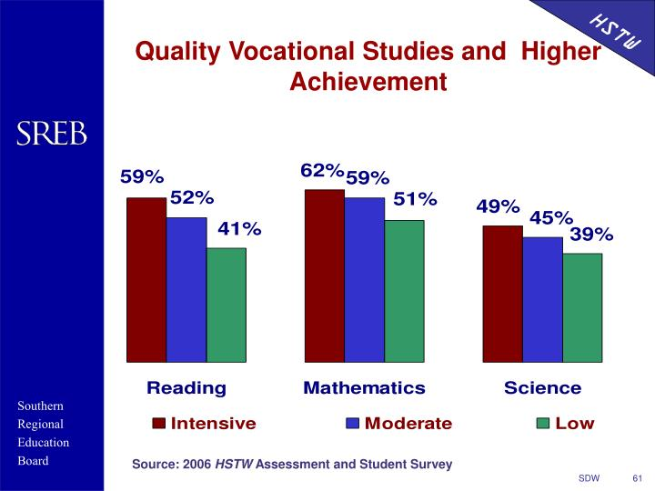 Quality Vocational Studies and  Higher Achievement