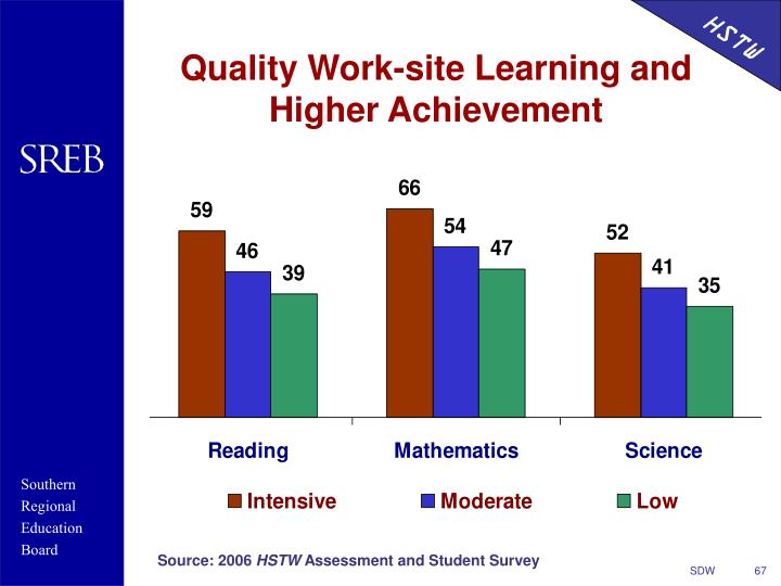 Quality Work-site Learning and