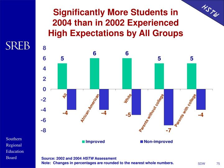 Significantly More Students in 2004 than in 2002 Experienced High Expectations by All Groups