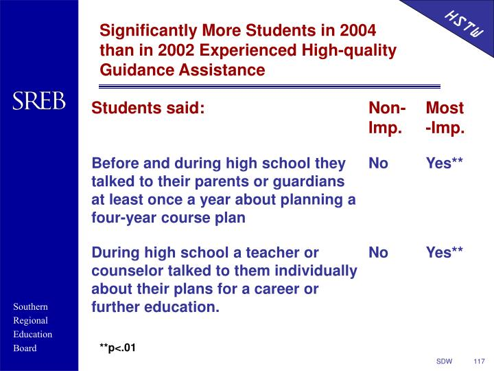Significantly More Students in 2004 than in 2002 Experienced High-quality Guidance Assistance