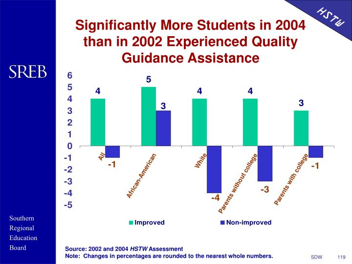 Significantly More Students in 2004 than in 2002 Experienced Quality Guidance Assistance