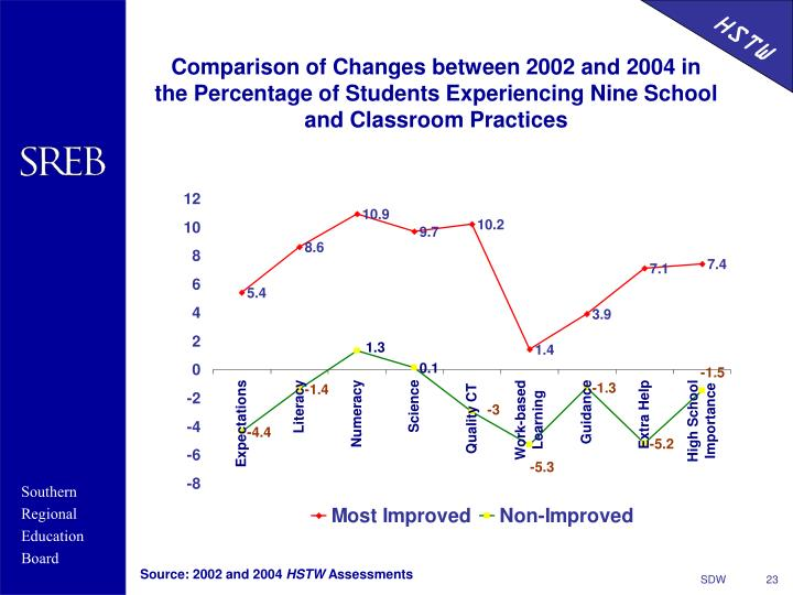 Comparison of Changes between 2002 and 2004 in the Percentage of Students Experiencing Nine School and Classroom Practices