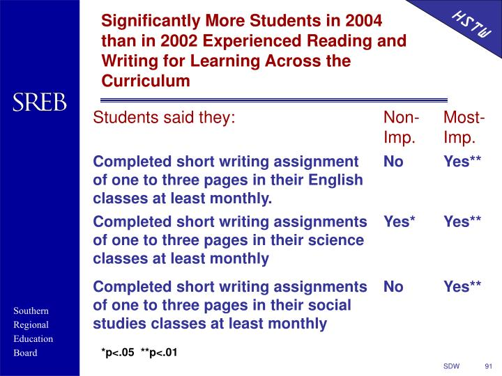 Significantly More Students in 2004 than in 2002 Experienced Reading and Writing for Learning Across the Curriculum