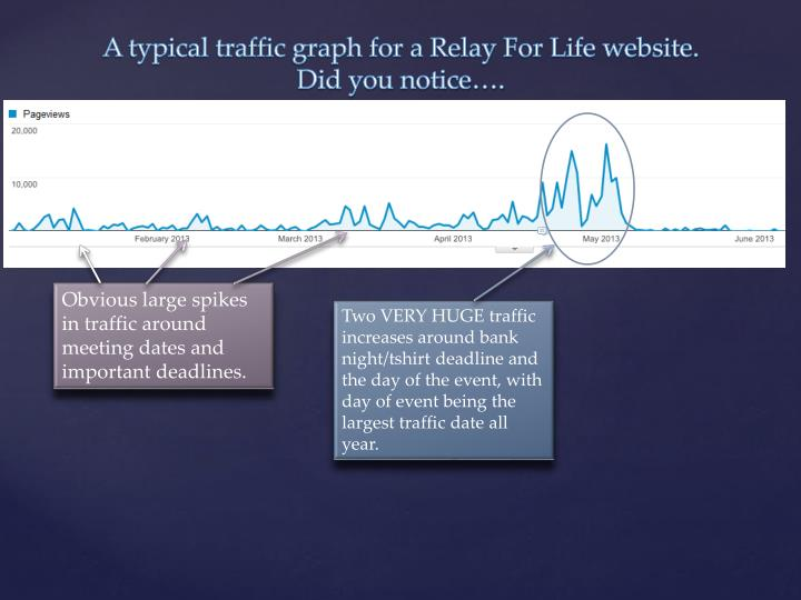A typical traffic graph for a Relay For Life website.