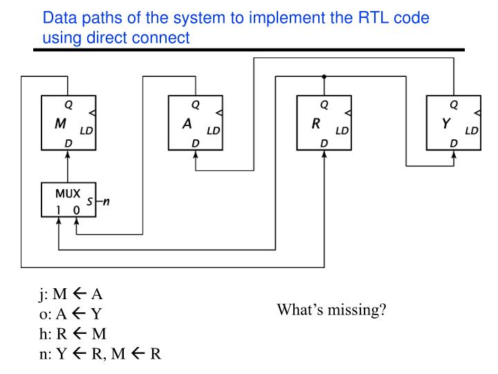 Data paths of the system to implement the RTL code using direct connect