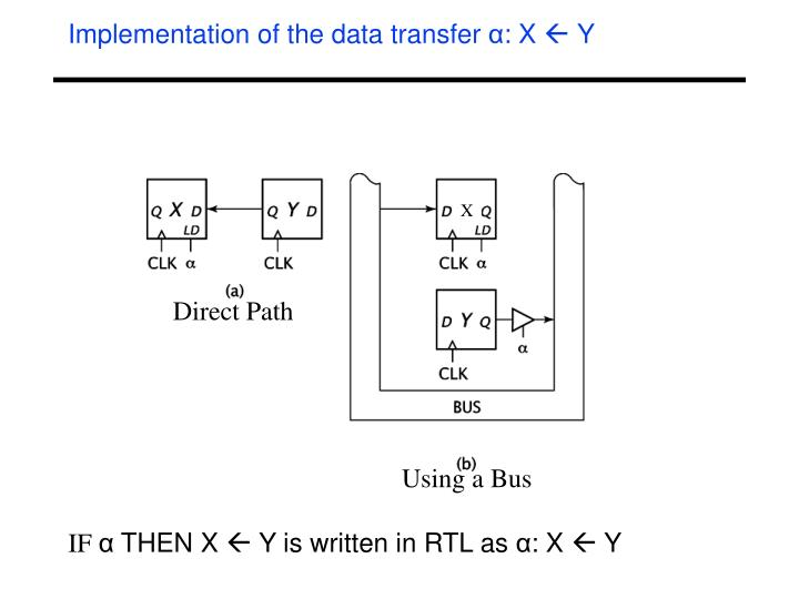 Implementation of the data transfer