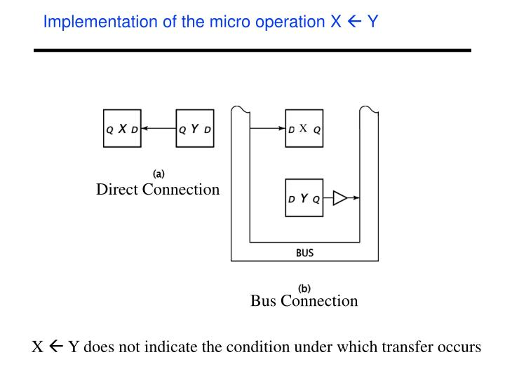 Implementation of the micro operation X