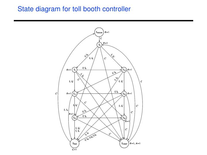 State diagram for toll booth controller